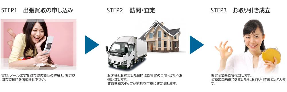 買取の流れ STEP1(出張買取の申し込み)、STEP2(訪問・査定)、STEP3(お取引成立)